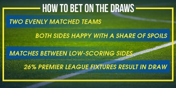How to Bet on the Draws
