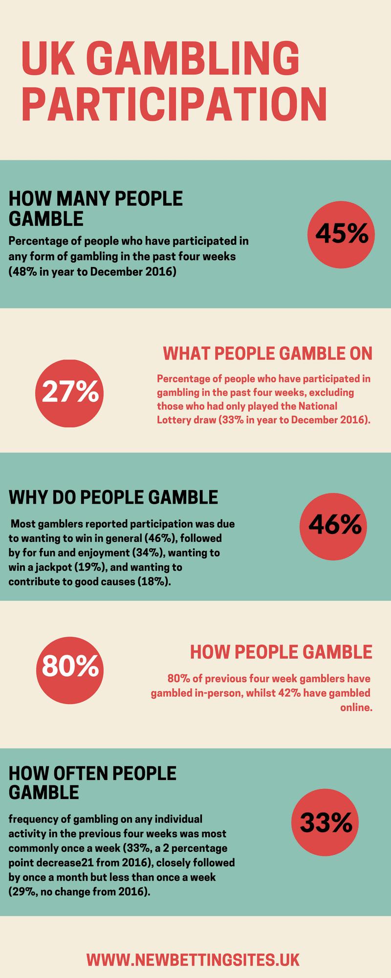 UK GAMBLING PARTICIPATION