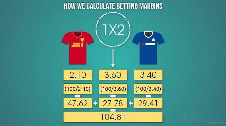 Newbettingsites.uk How we calculate betting margins
