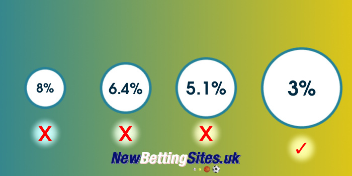 new betting sites- Best margins
