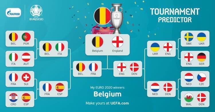 UEFA EURO 2020 Knockout Predictor