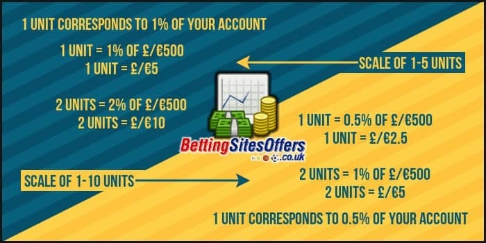 Unit System in Sports Betting and How It Works