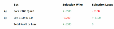 How to Get a Green Book at Betfair