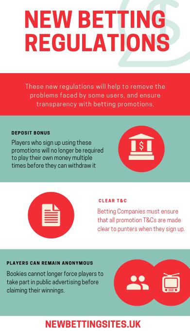 new betting regulation 2018 infographic
