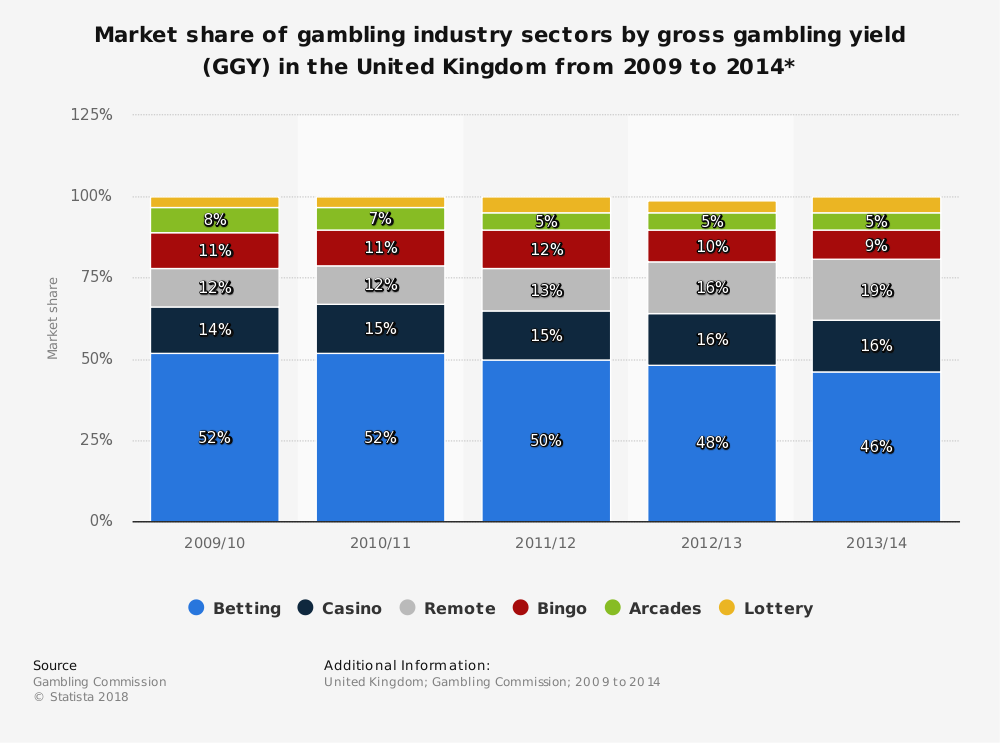 Market share of gambling industry sectors by gross gambling yield (GGY) in the United Kingdom from 2009 to 2014*