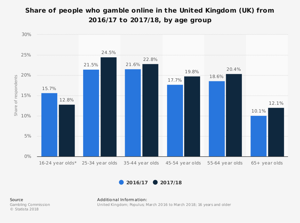 Share of people who gamble online in the United Kingdom (UK) from 2016/17 to 2017/18, by age group