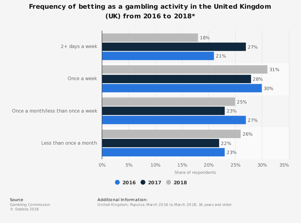 Frequency of betting as a gambling activity in the United Kingdom (UK) from 2016 to 2018*